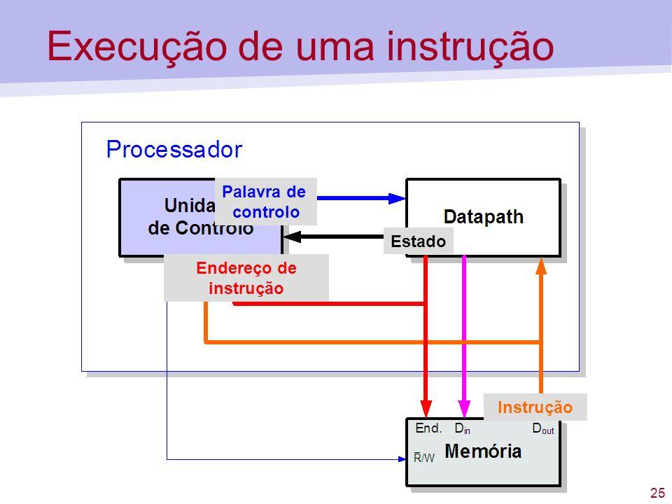Execução de uma instrução