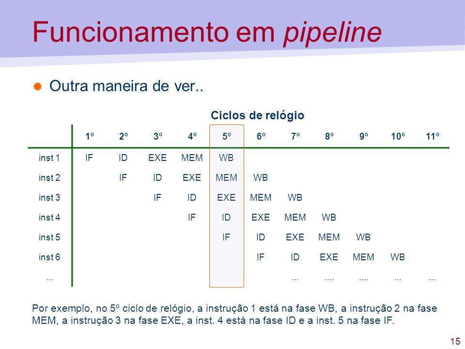 Funcionamento em pipeline