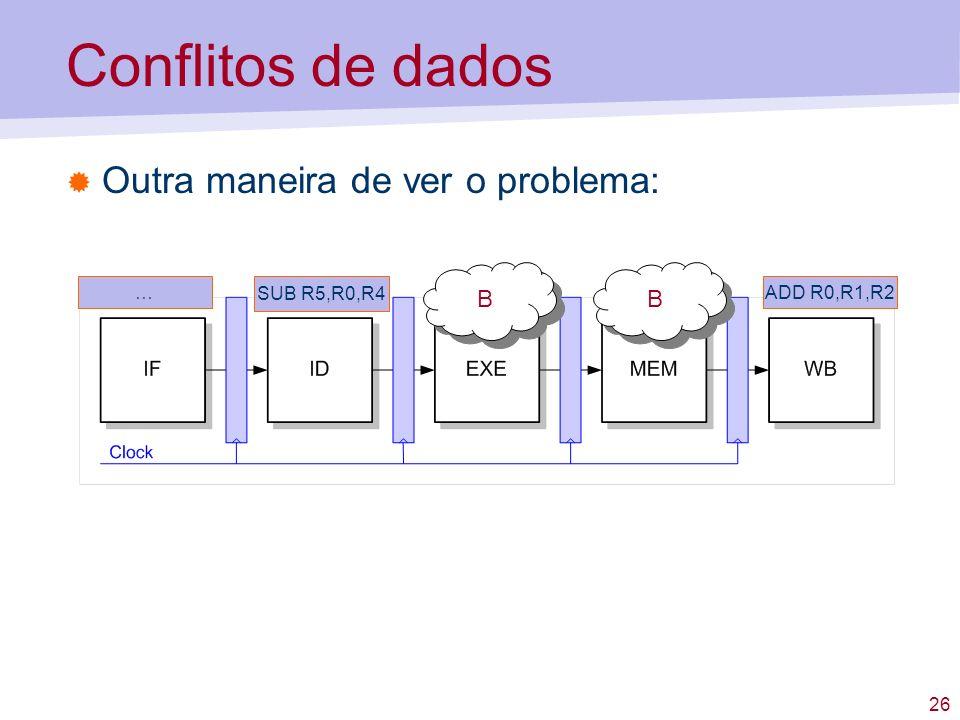 Conflitos de dados Outra maneira de ver o problema: B B … SUB R5,R0,R4