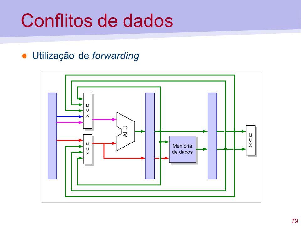 Conflitos de dados Utilização de forwarding