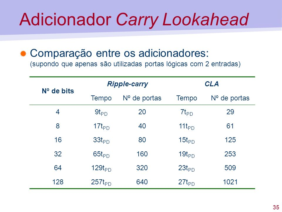 Adicionador Carry Lookahead