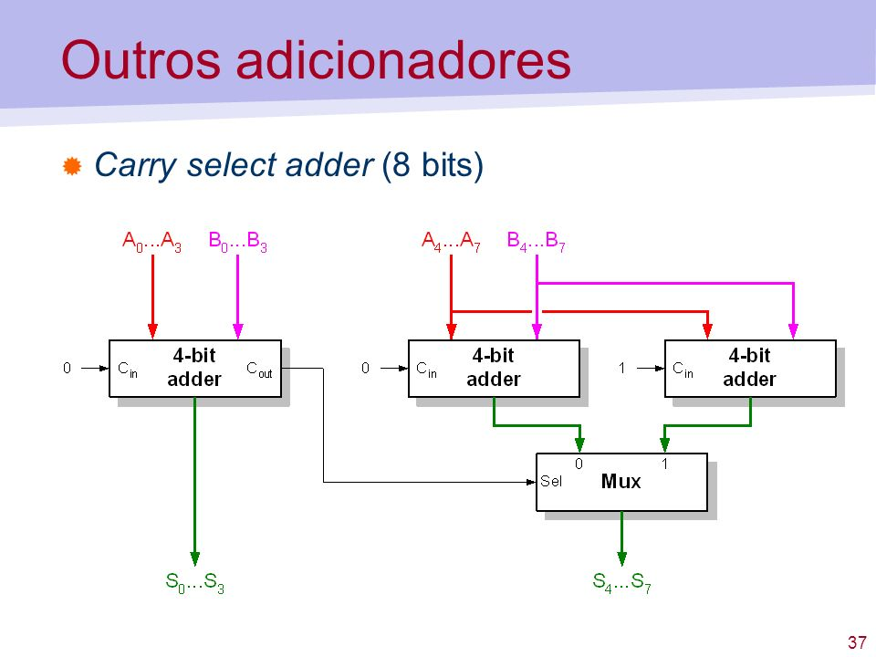 Outros adicionadores Carry select adder (8 bits)