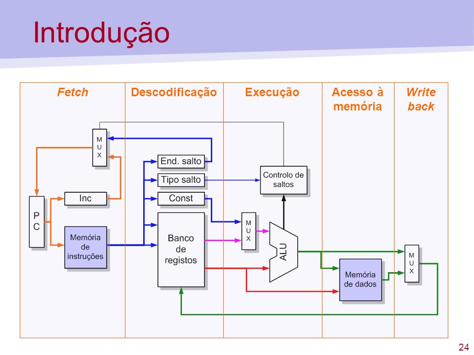 Introdução Fetch Descodificação Execução Acesso à memória Write back