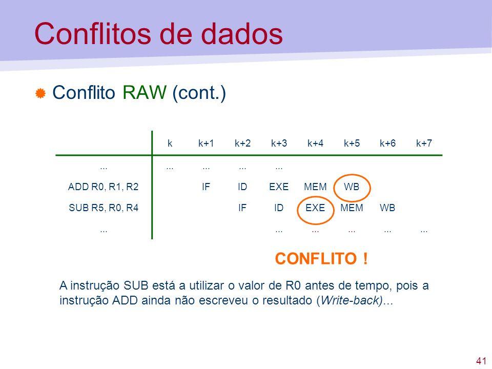 Conflitos de dados Conflito RAW (cont.) CONFLITO !