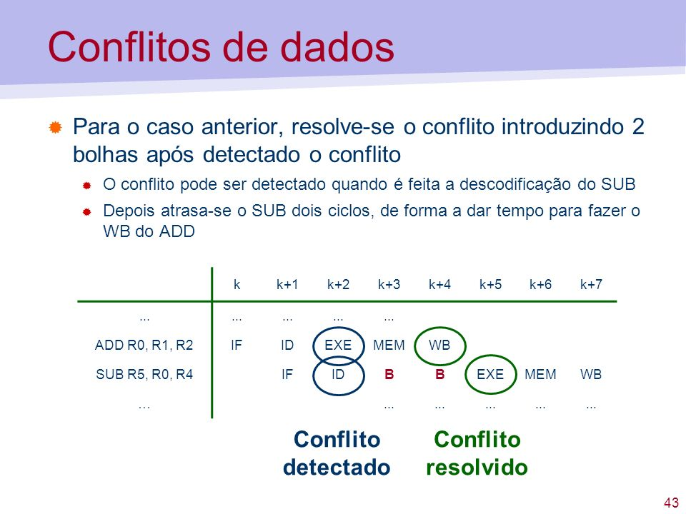 Conflitos de dados Para o caso anterior, resolve-se o conflito introduzindo 2 bolhas após detectado o conflito.
