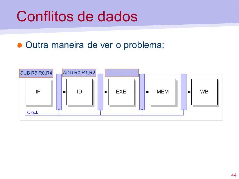 Conflitos de dados Outra maneira de ver o problema: SUB R5,R0,R4