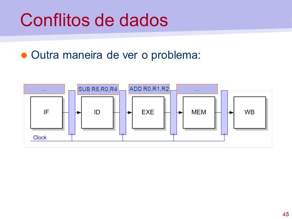 Conflitos de dados Outra maneira de ver o problema: … SUB R5,R0,R4