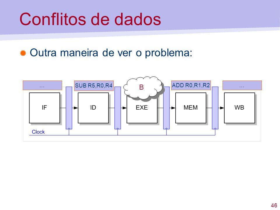 Conflitos de dados Outra maneira de ver o problema: B … SUB R5,R0,R4