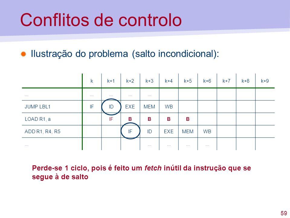 Conflitos de controlo Ilustração do problema (salto incondicional):
