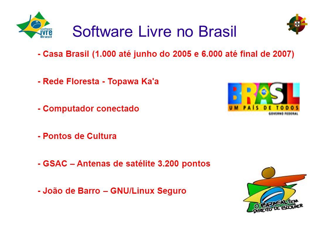 Software Livre no Brasil