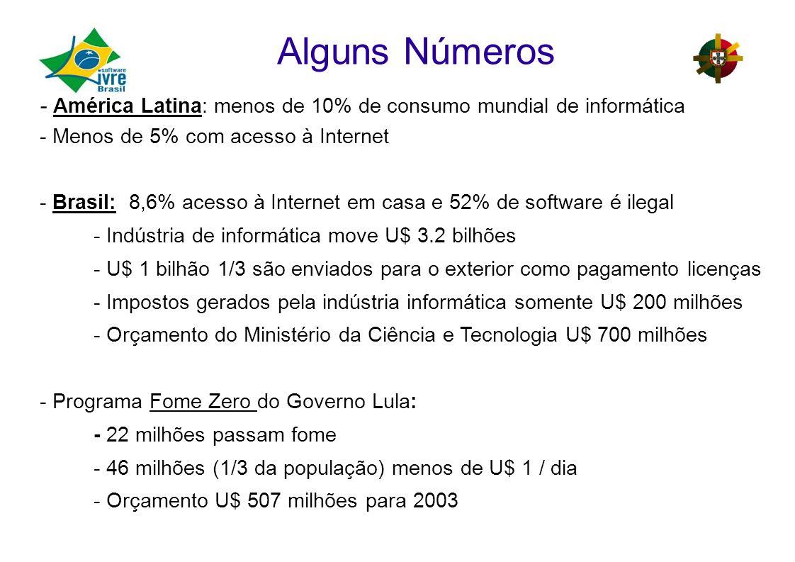 Alguns Números - América Latina: menos de 10% de consumo mundial de informática. - Menos de 5% com acesso à Internet.