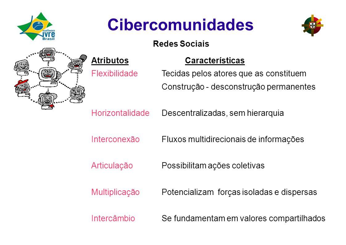 Cibercomunidades Redes Sociais Atributos Características