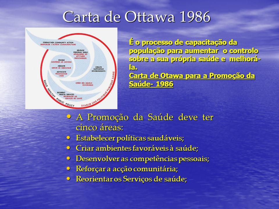 Carta de Ottawa 1986 A Promoção da Saúde deve ter cinco áreas: