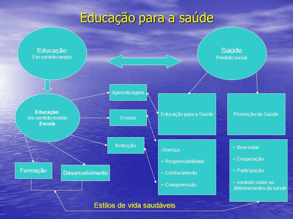 Educação para a saúde Saúde Estilos de vida saudáveis Educação