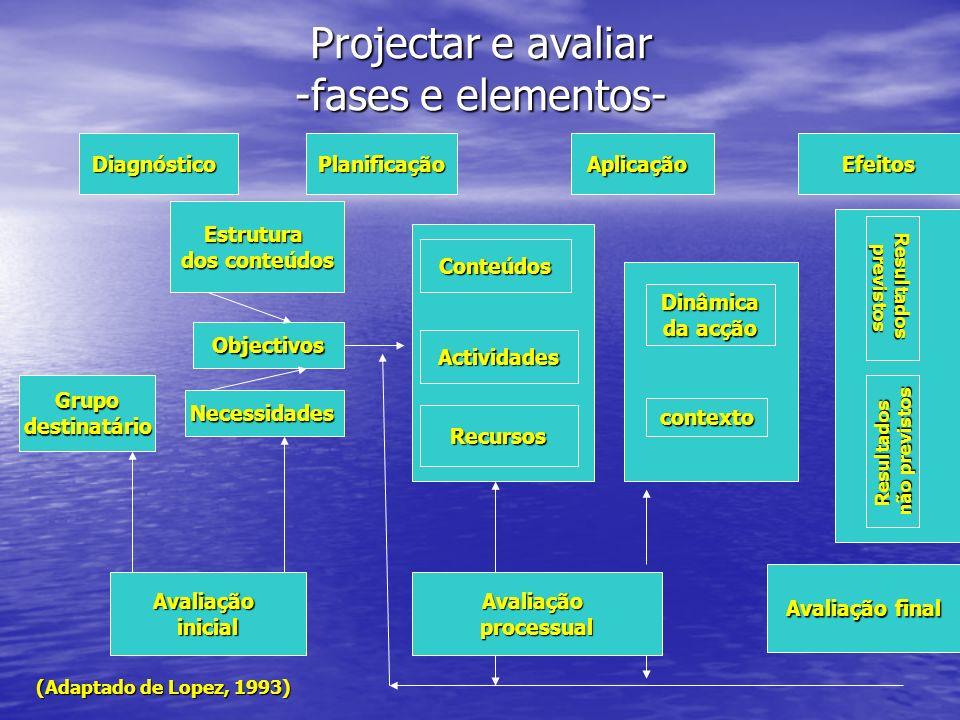 Projectar e avaliar -fases e elementos-