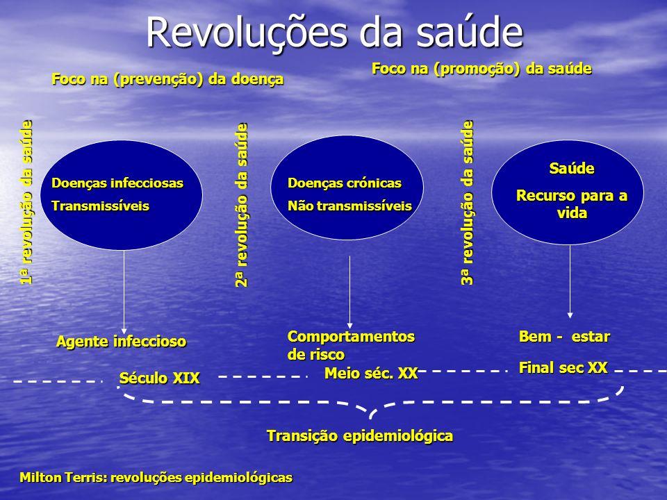 Revoluções da saúde Foco na (promoção) da saúde
