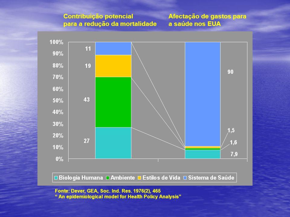 Contribuição potencial para a redução da mortalidade