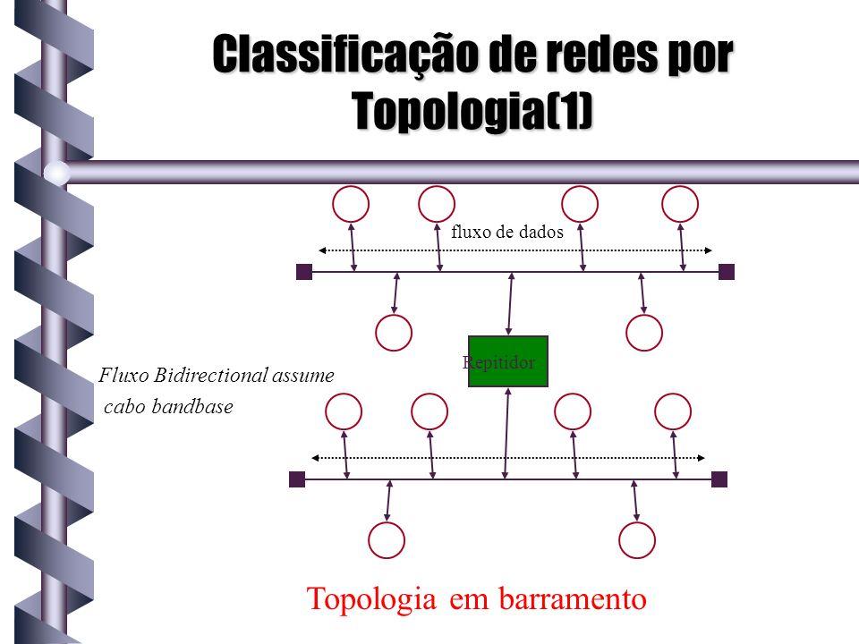Classificação de redes por Topologia(1)