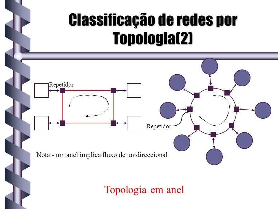 Classificação de redes por Topologia(2)
