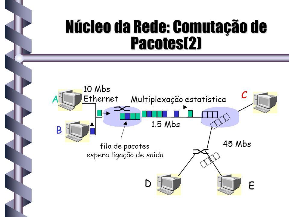 Núcleo da Rede: Comutação de Pacotes(2)