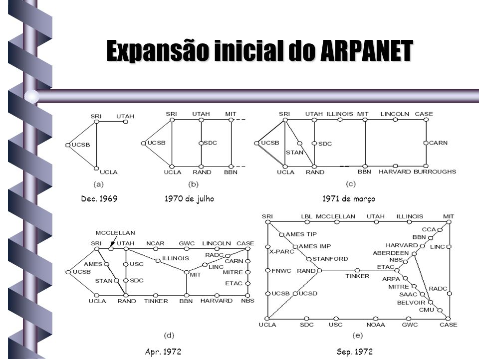 Expansão inicial do ARPANET
