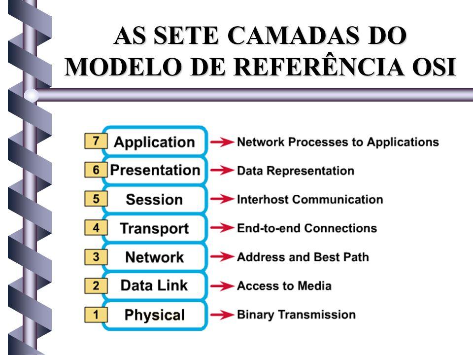 AS SETE CAMADAS DO MODELO DE REFERÊNCIA OSI