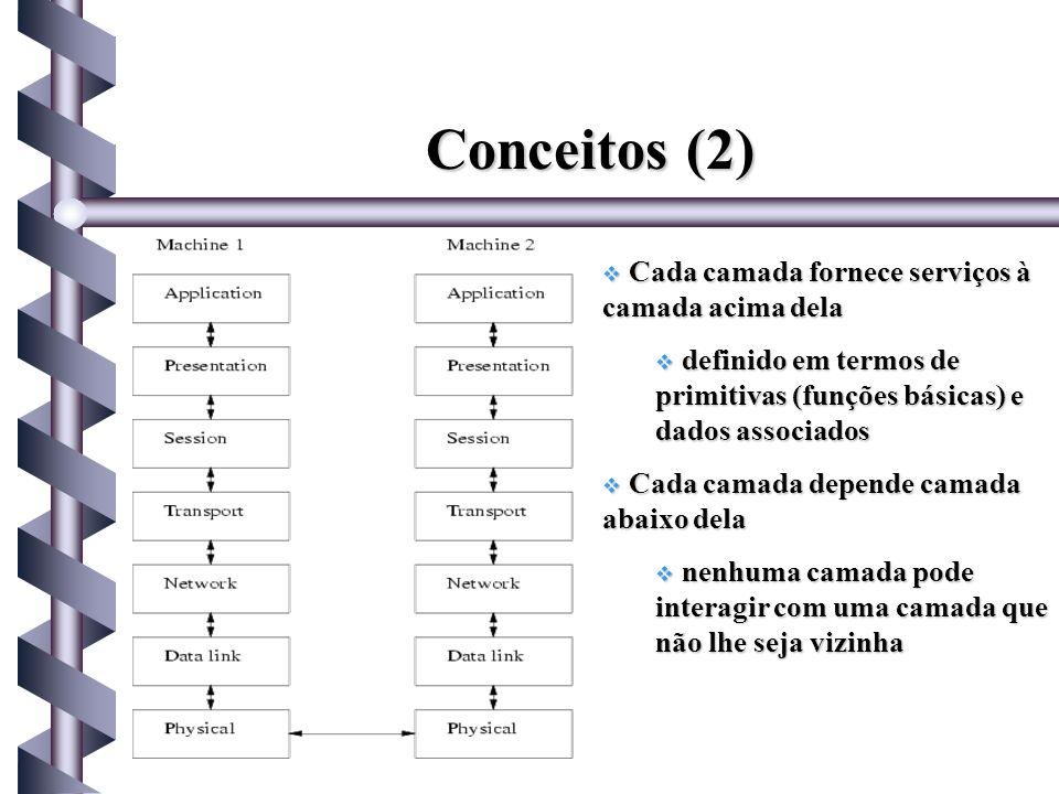 Conceitos (2) Cada camada fornece serviços à camada acima dela