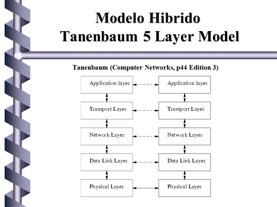 Modelo Hibrido Tanenbaum 5 Layer Model