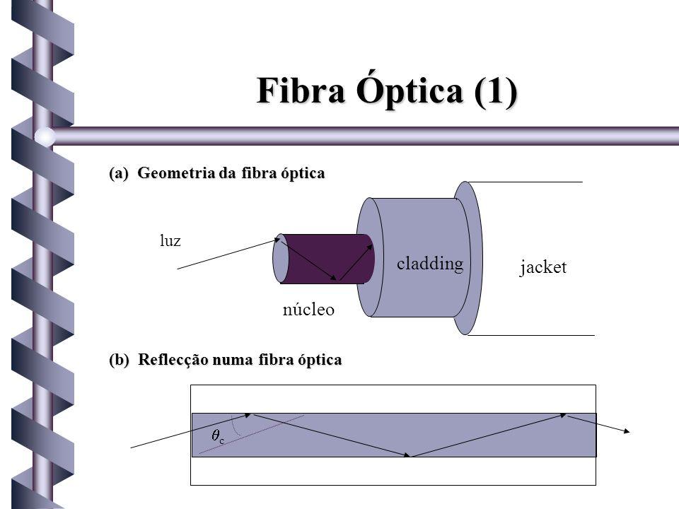 Fibra Óptica (1) cladding jacket núcleo (a) Geometria da fibra óptica