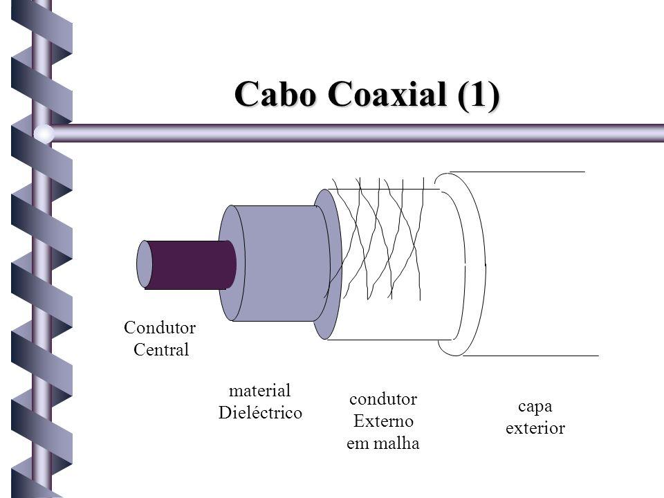 Cabo Coaxial (1) Condutor Central material condutor Dieléctrico capa