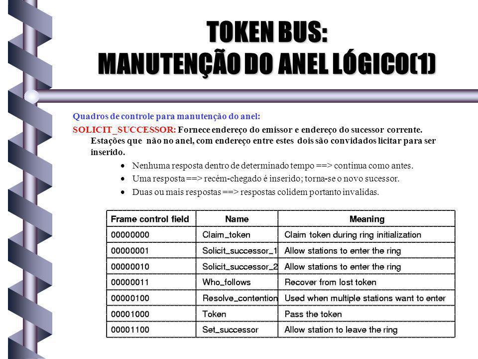 TOKEN BUS: MANUTENÇÃO DO ANEL LÓGICO(1)
