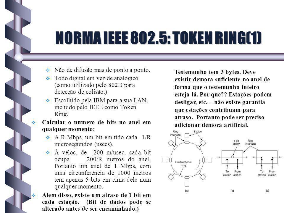 NORMA IEEE 802.5: TOKEN RING(1)