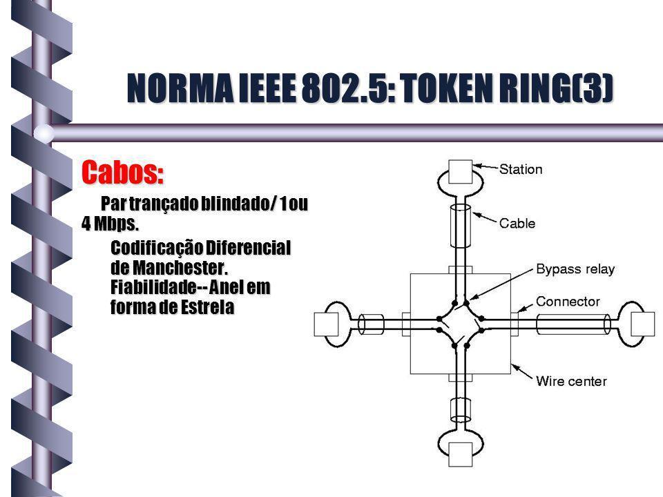 NORMA IEEE 802.5: TOKEN RING(3)