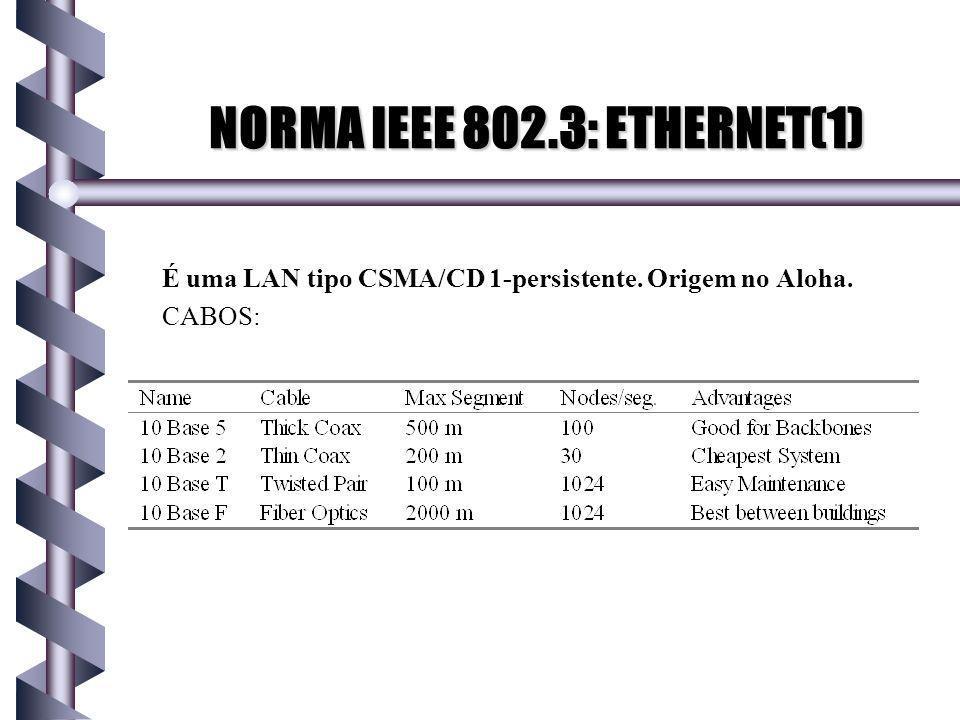 NORMA IEEE 802.3: ETHERNET(1)