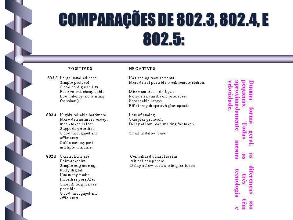 COMPARAÇÕES DE 802.3, 802.4, E 802.5: Duuma forma geral, as diferenças são pequenas.