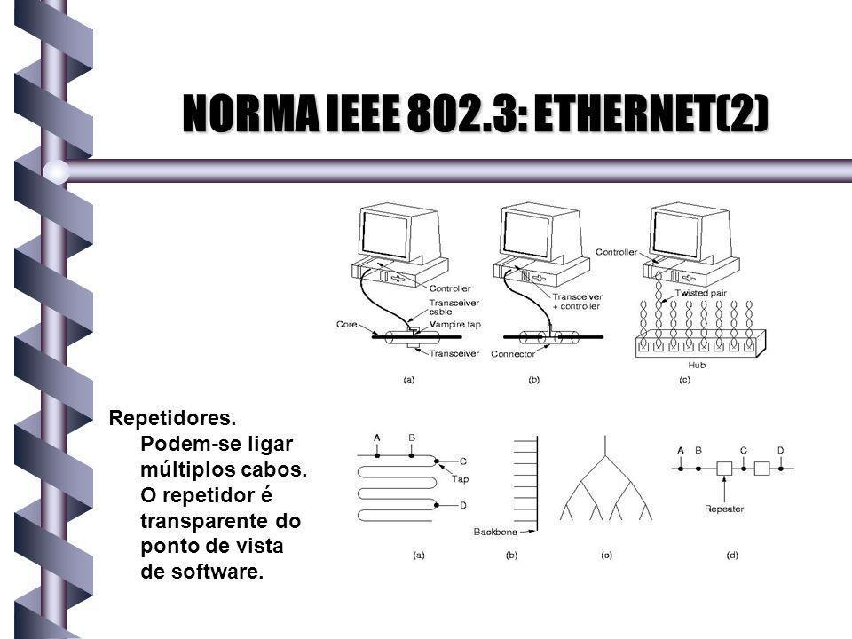 NORMA IEEE 802.3: ETHERNET(2)