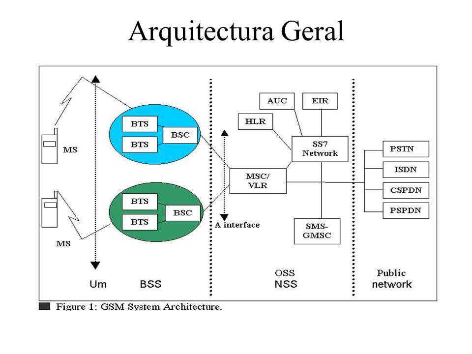 Arquitectura Geral