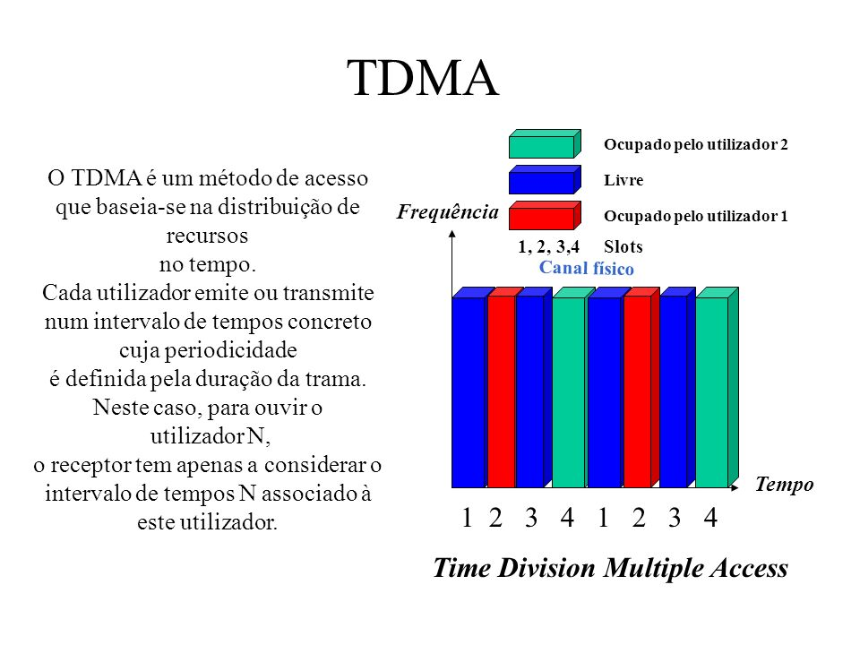 TDMA 1 2 3 4 1 2 3 4 Time Division Multiple Access