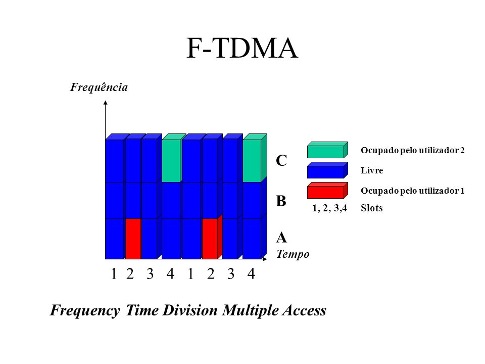 F-TDMA C B A 1 2 3 4 1 2 3 4 Frequency Time Division Multiple Access