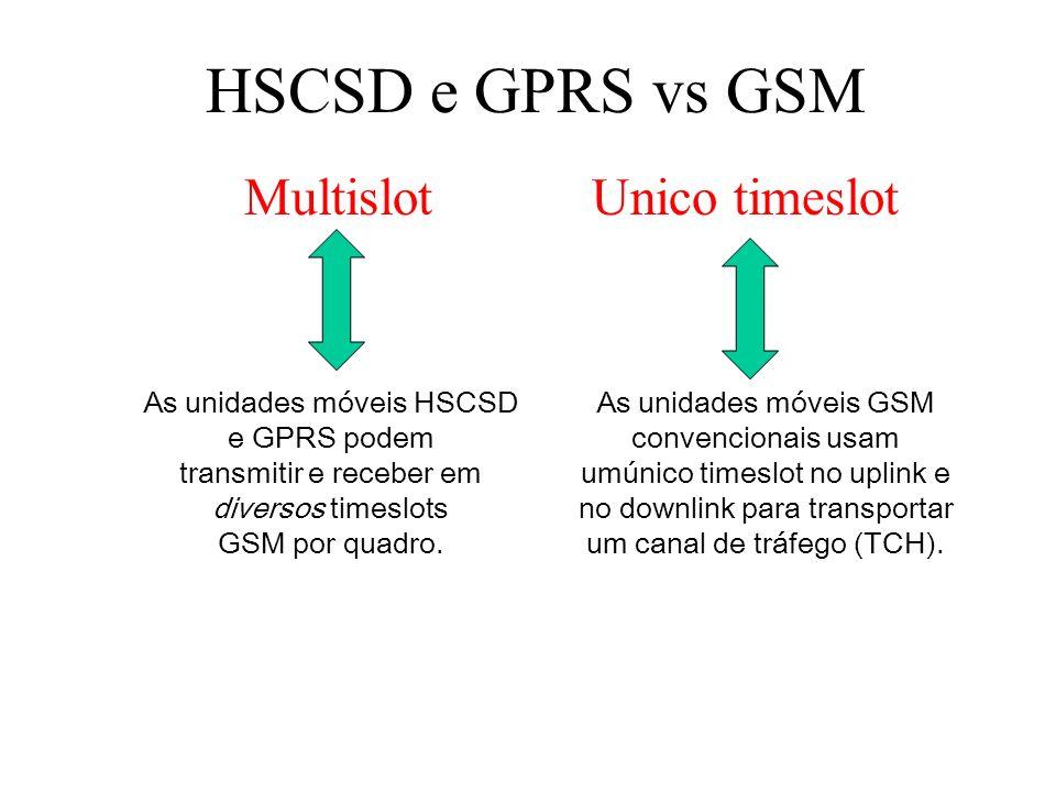 HSCSD e GPRS vs GSM Multislot Unico timeslot As unidades móveis HSCSD