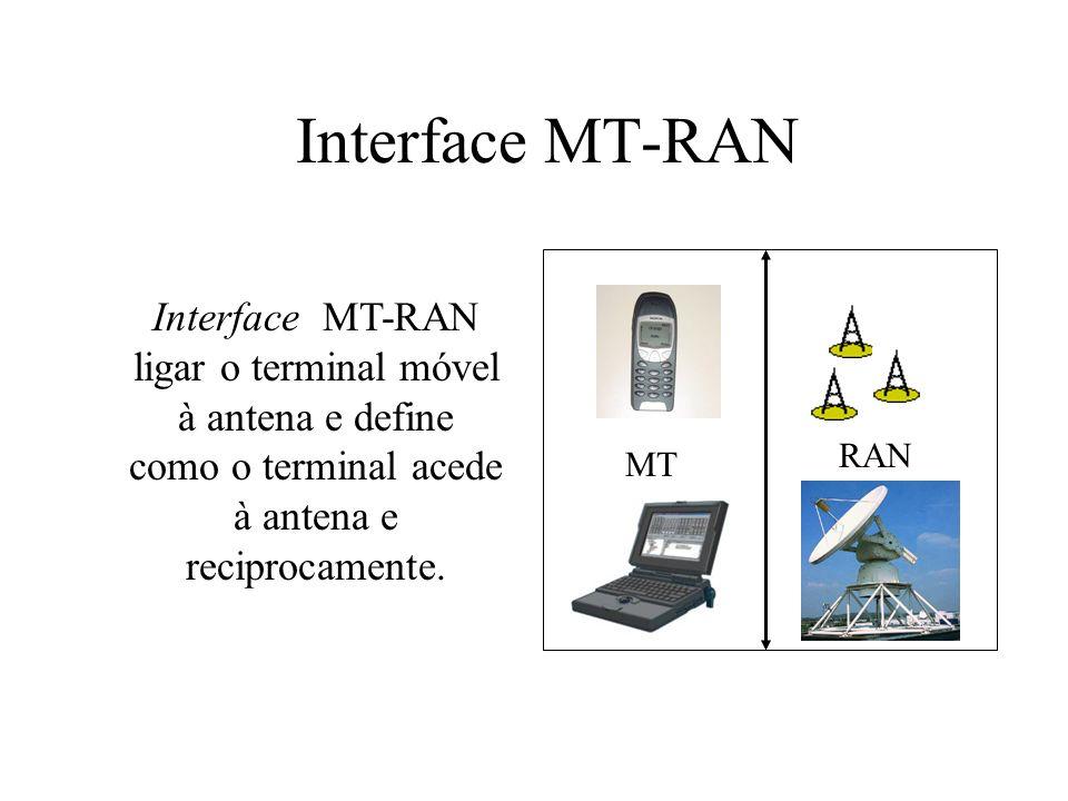 Interface MT-RAN Interface MT-RAN ligar o terminal móvel à antena e define como o terminal acede à antena e reciprocamente.