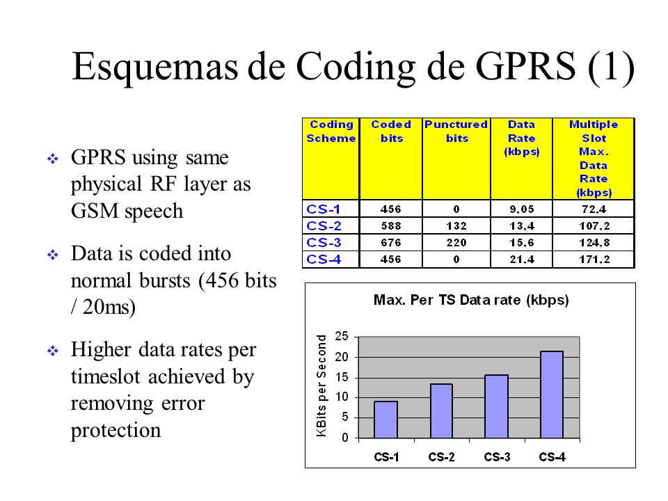 Esquemas de Coding de GPRS (1)