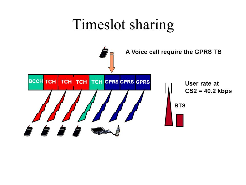 Timeslot sharing A Voice call require the GPRS TS User rate at