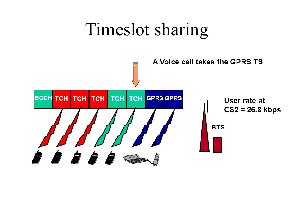 Timeslot sharing A Voice call takes the GPRS TS User rate at