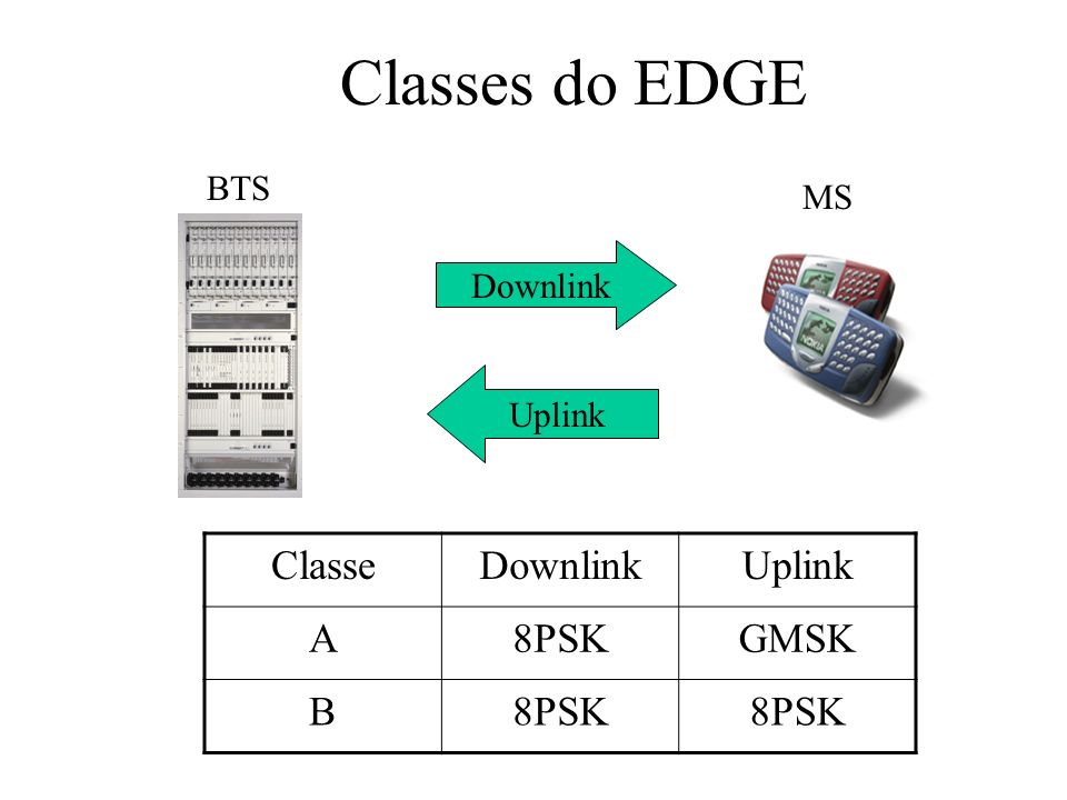 Classes do EDGE Classe Downlink Uplink A 8PSK GMSK B BTS MS Downlink
