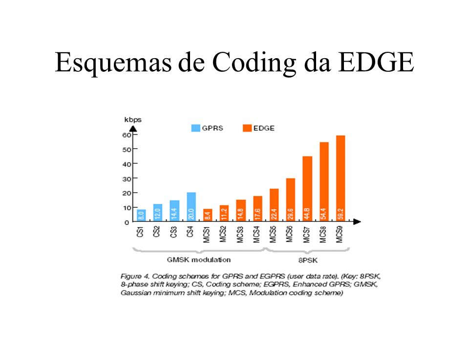 Esquemas de Coding da EDGE