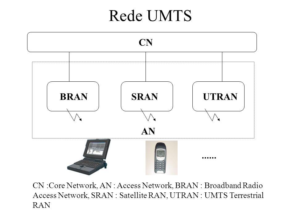 Rede UMTS CN BRAN SRAN UTRAN AN