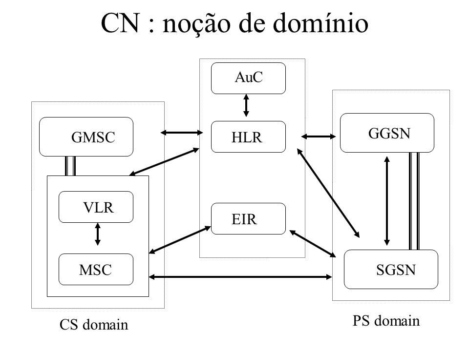 CN : noção de domínio AuC GGSN GMSC HLR VLR EIR MSC SGSN PS domain