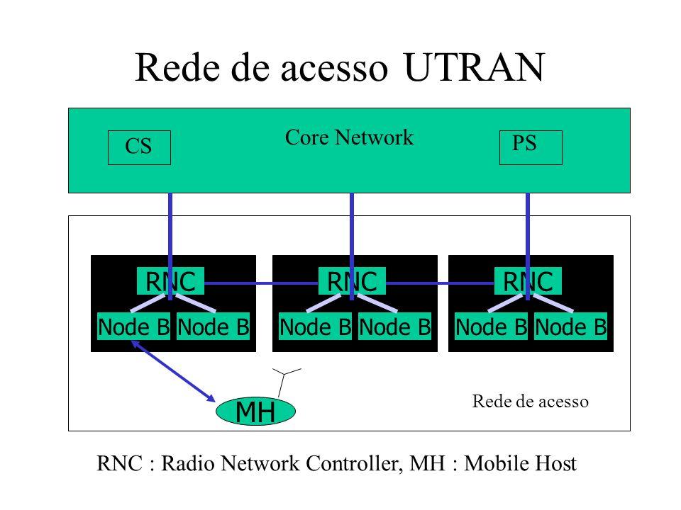 Rede de acesso UTRAN lub MH RNC RNC RNC Core Network CS PS Node B
