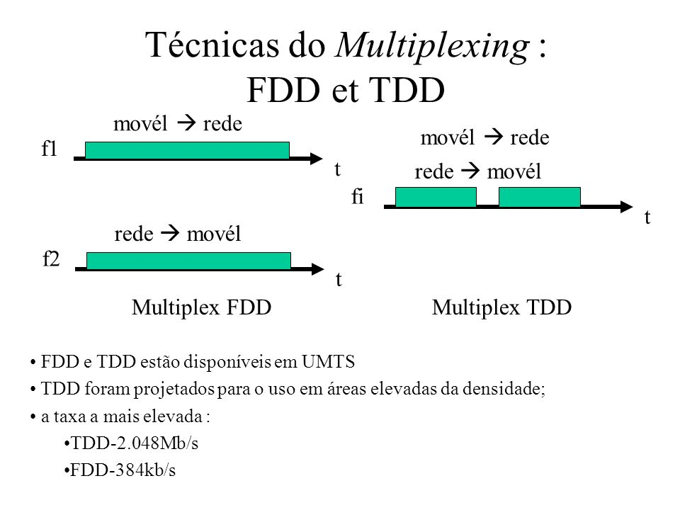 Técnicas do Multiplexing : FDD et TDD